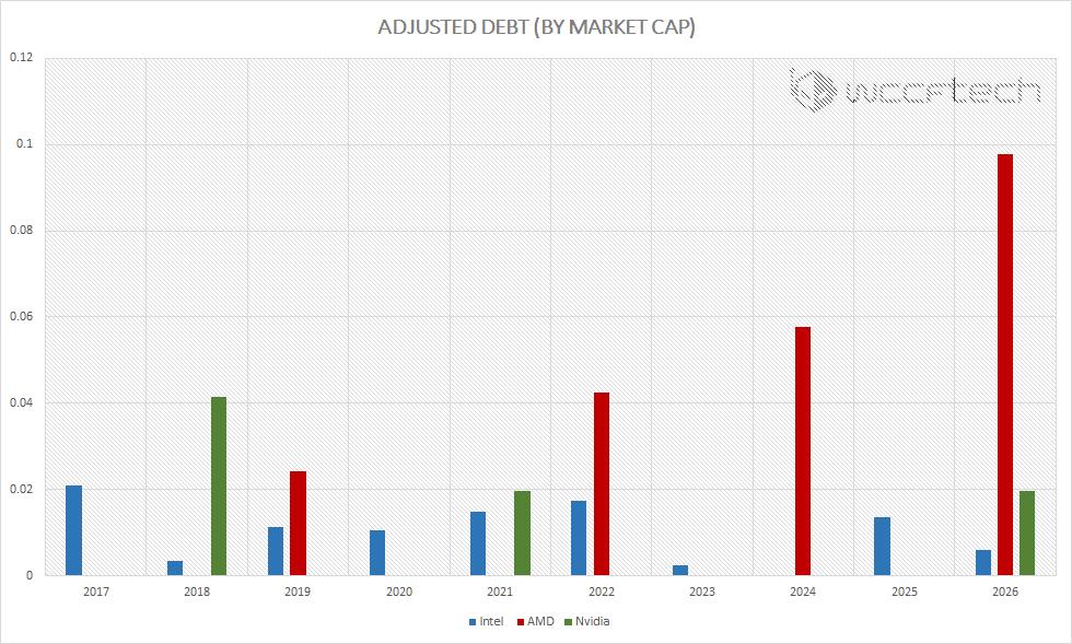 market-cap-adjusted-debt-due-2026-intel-amd-nvidia