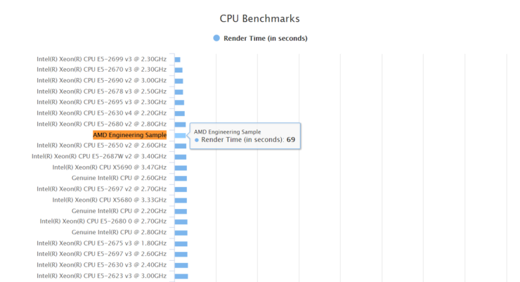 x86-zen-new-blender-benchmark