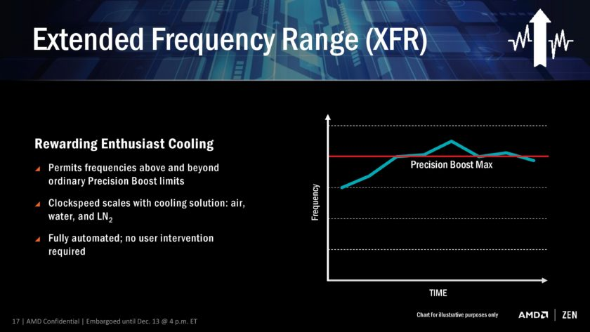 AMD RYZEN ZEN CPU_XFR