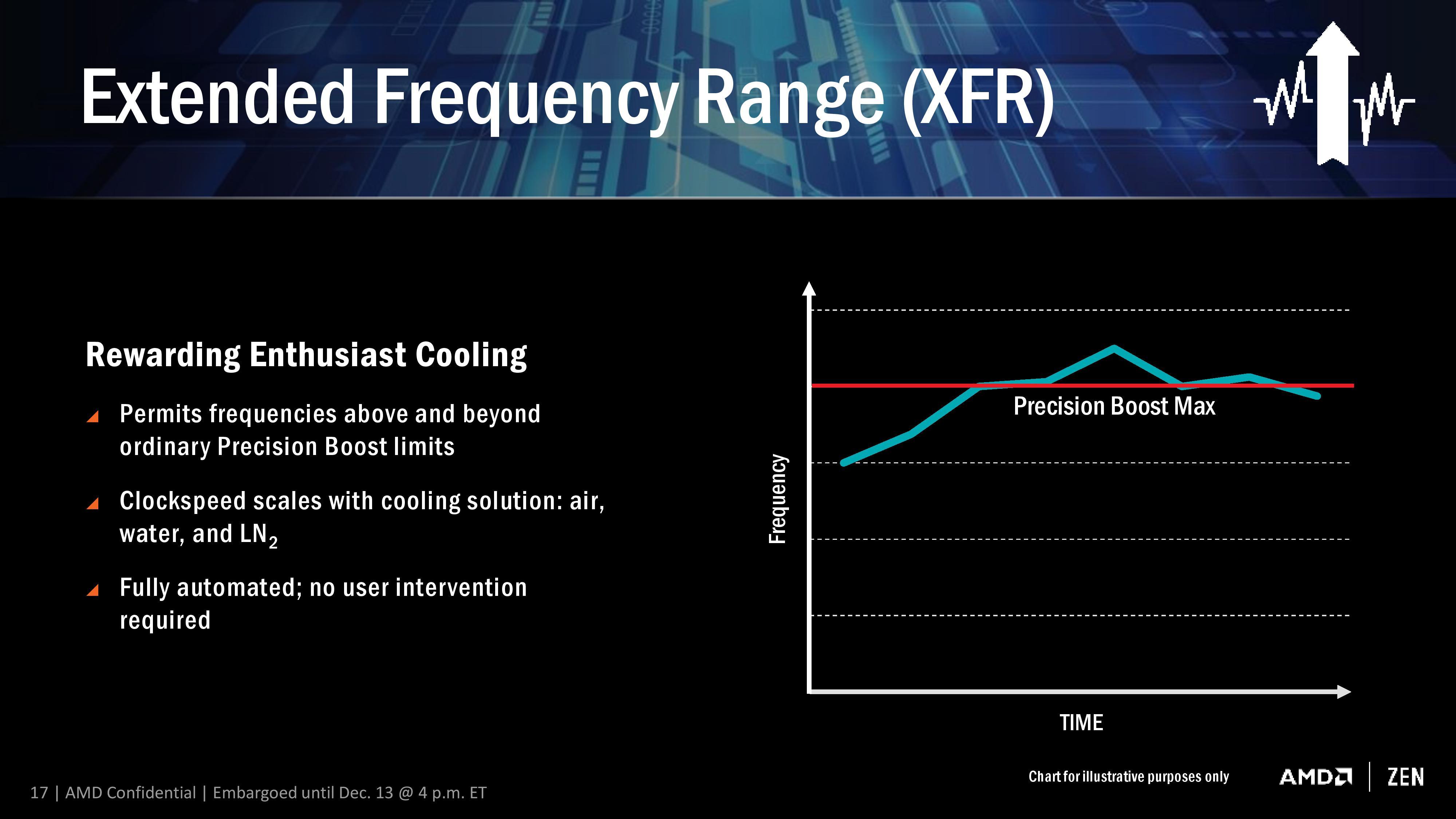 AMD Ryzen 7 1700 Specs Confirmed, A $320 Rival To Intel's $1099 i7