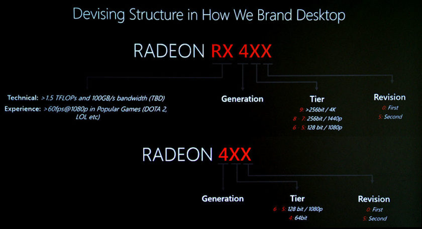 AMD Radeon Polaris GPUs