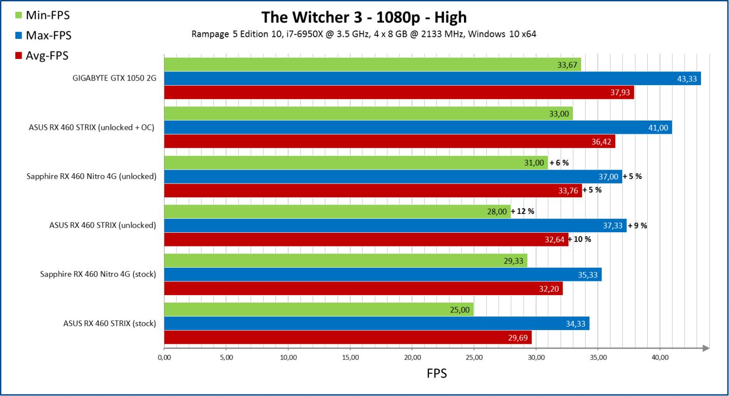 amd-radeon-rx-460-unlock_performance_witcher-3