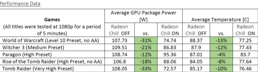 AMD Radeon Software Crimson Relive Edition_Radeon Chill