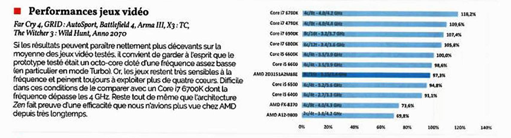 AMD Ryzen Gaming Performance Benchmarks - Witchere 3, Arma III, Far Cry 4, Battlefield 4