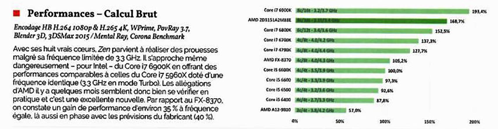 AMD Ryzen Rendering Performance Benchmarks