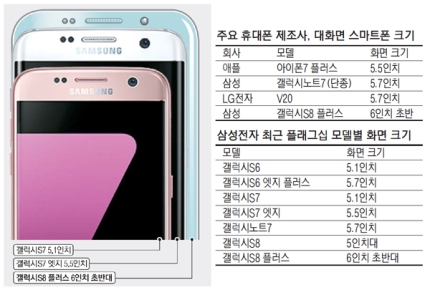 Galaxy S8 screen size