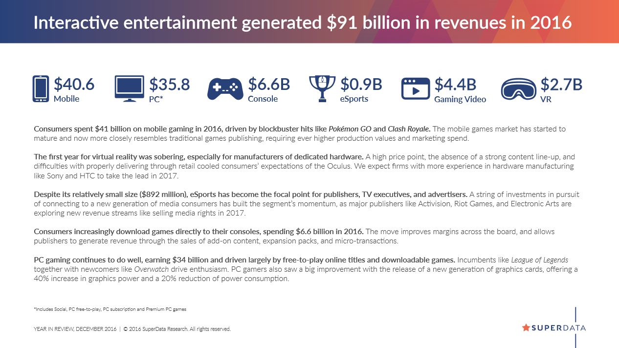 The Business of Gaming: 2016 and Beyond