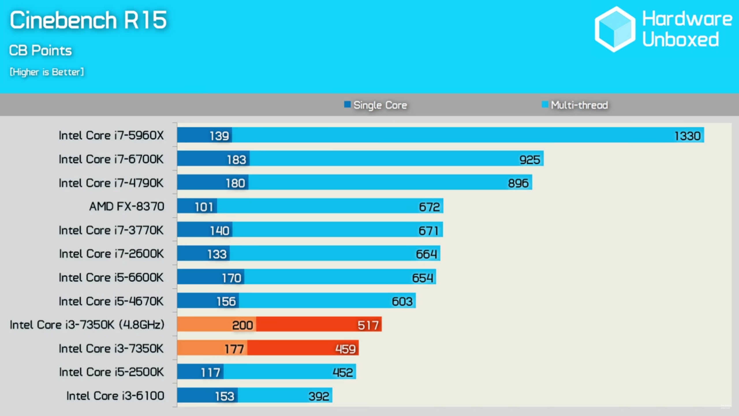 Intel Core i3-7350K Reviewed - The Budget, Overclock Ready ...