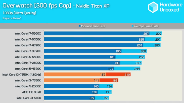 intel-core-i3-7350k_gaming_overwatch