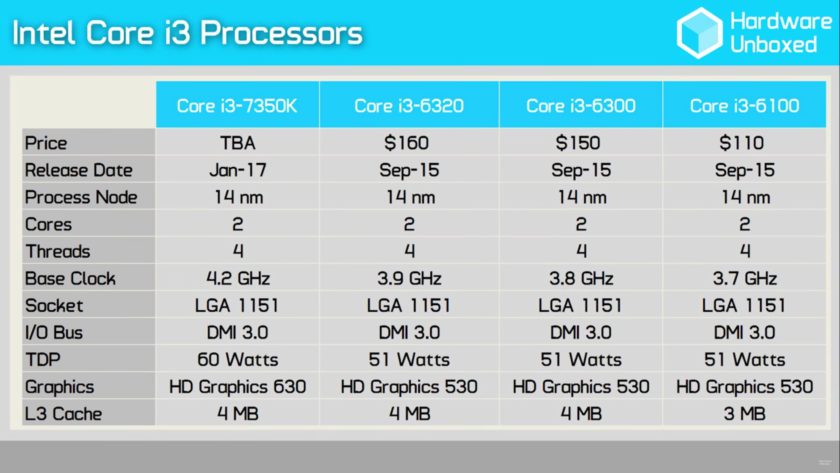 Intel Core i3-7350K _Specifications