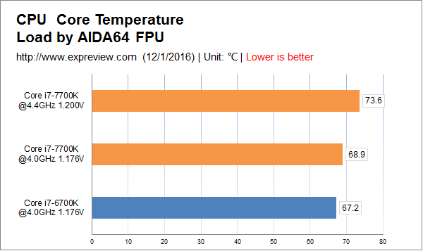 Intel Core i7-7700K Kaby Lake vs Core i7-6700K Skylake_CPU Temperatures