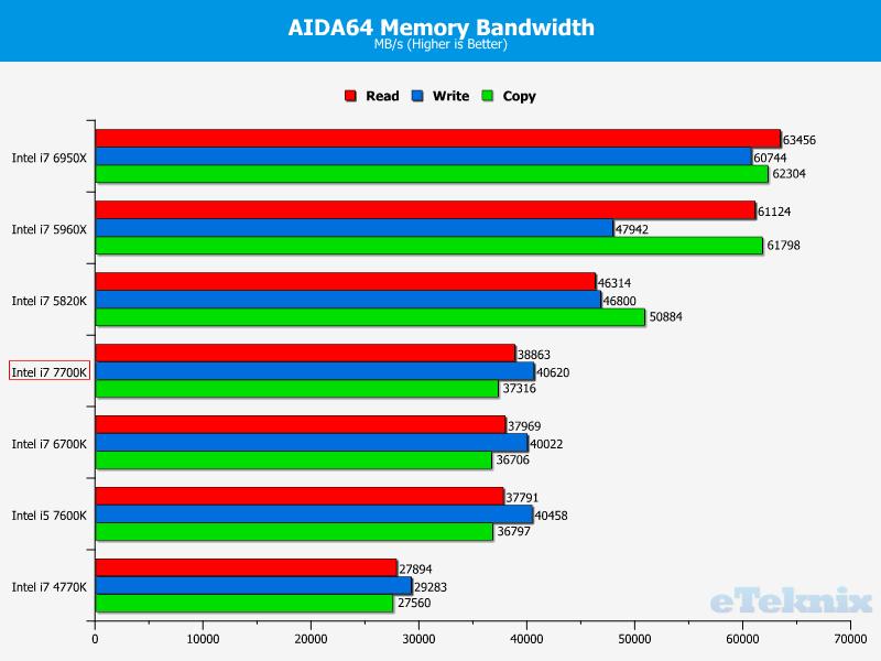 intel-core-i7-7700k_eteknix_cpu_aida64-memory-bandwidth