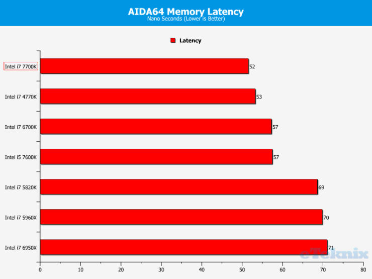 intel-core-i7-7700k_eteknix_cpu_aida64-memory-latency