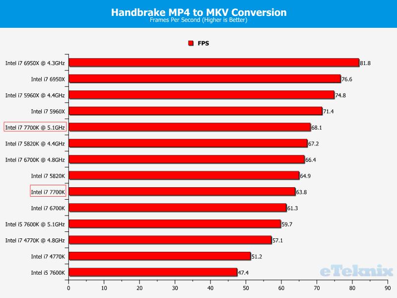 intel-core-i7-7700k_eteknix_cpu_handbrake