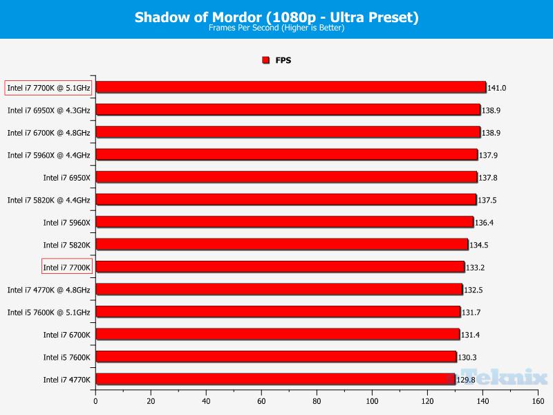 intel-core-i7-7700k_eteknix_gaming_shadow-of-mordor
