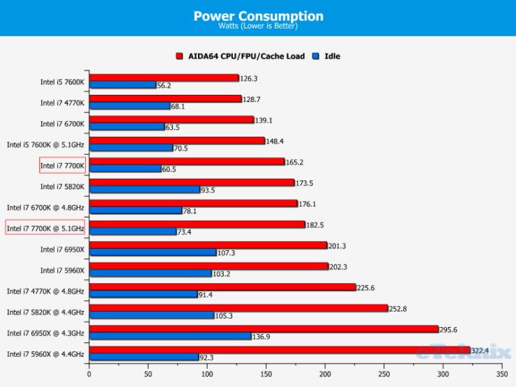 intel-core-i7-7700k_eteknix_power-consumption