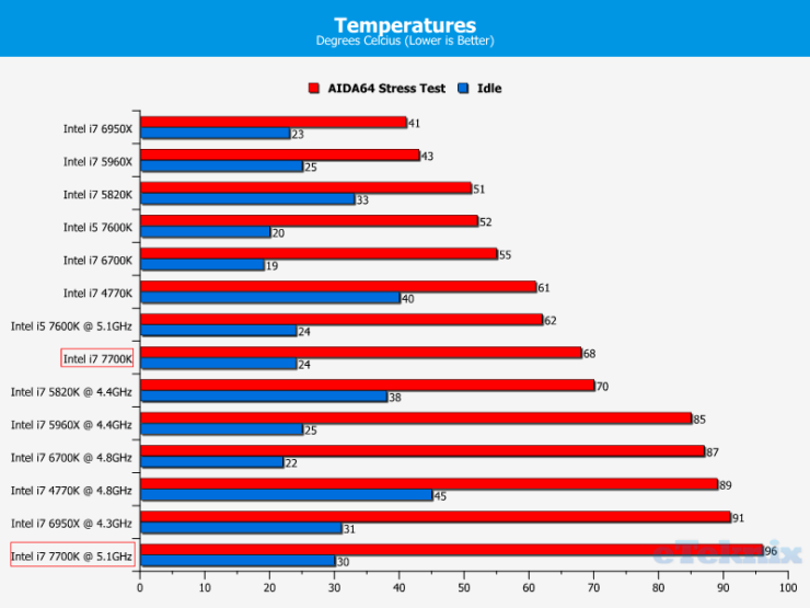 intel-core-i7-7700k_eteknix_temperatures