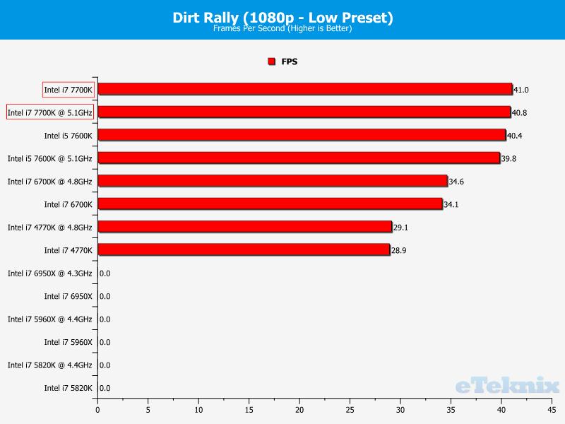 intel-core-i7-7700k_eteknix_igpu_dirt-rally