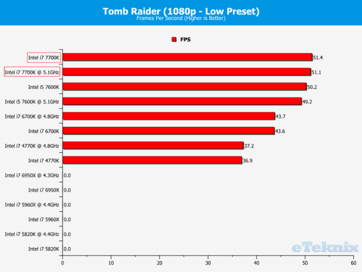 intel-core-i7-7700k_eteknix_igpu_tomb-raider