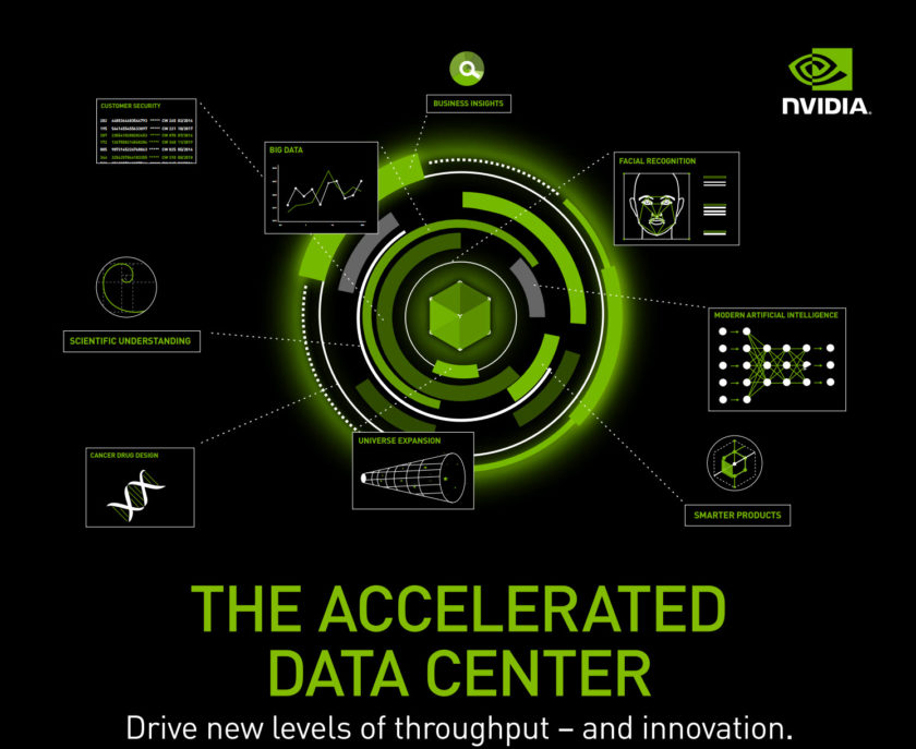 NVIDIA Supercomputing Datacenter