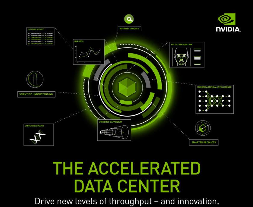NVIDIA Supercomputing Datacenter