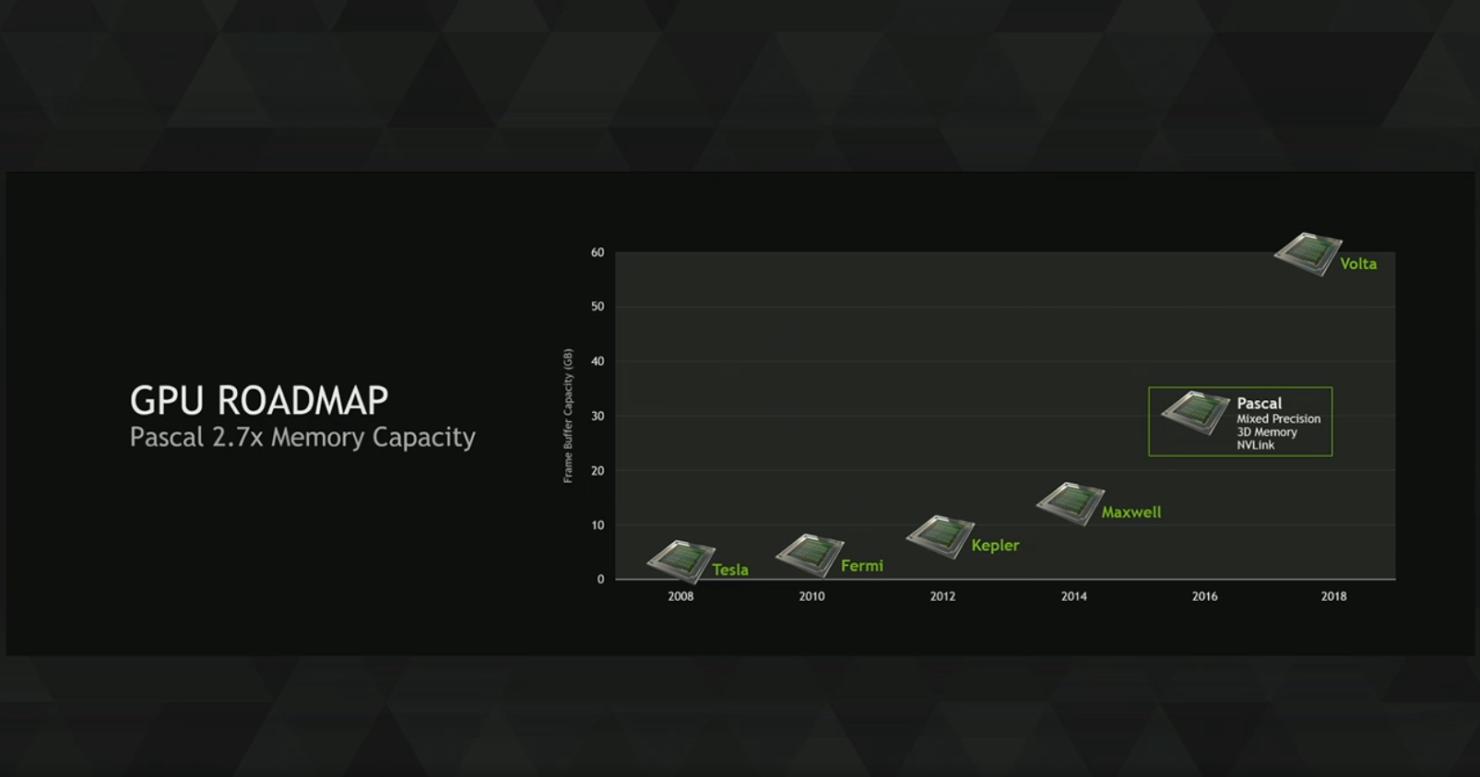 nvidia-volta-v100-gpu-memory-capacity