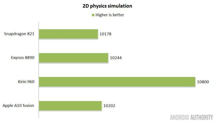 soc-showdown-2016-2d-physics-water-vs-a10-fusion-16x9