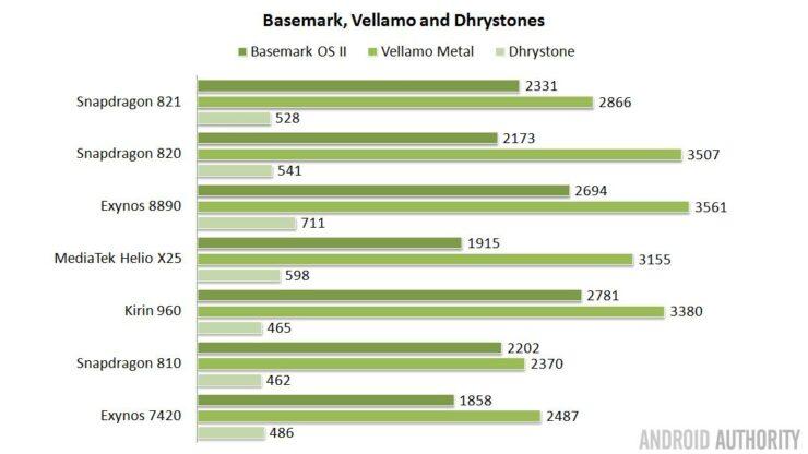 soc-showdown-2016-basemark-vellamo-dhrystone-16x9