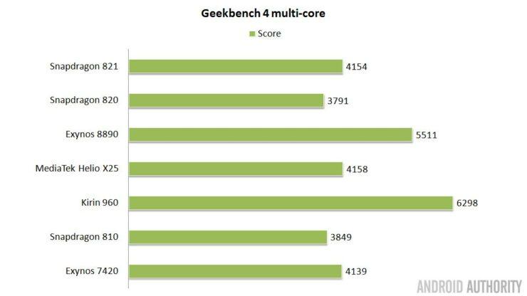 soc-showdown-2016-geekbench4-multi-16x9
