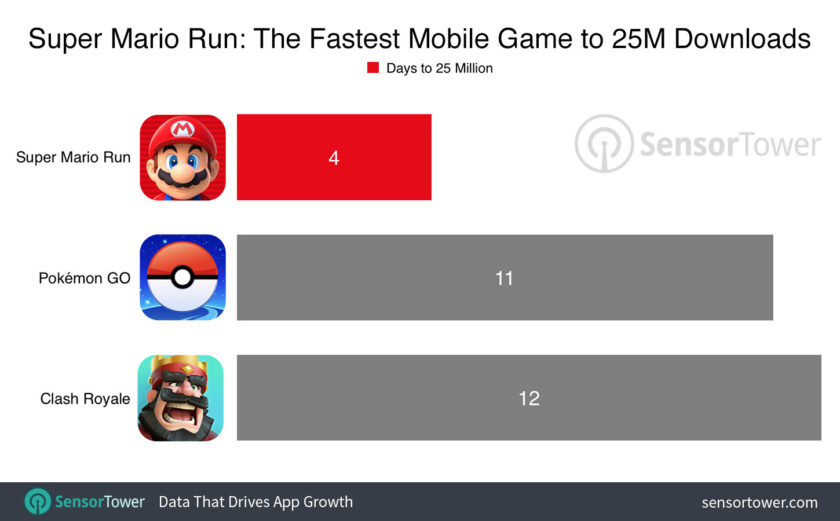 Super Mario Run 25 million