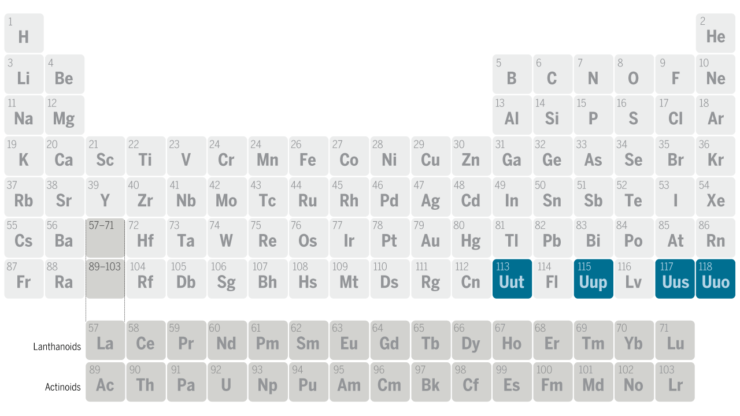 4 new addtions have been made to the Periodic Table