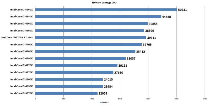 3DMark Vantage CPU