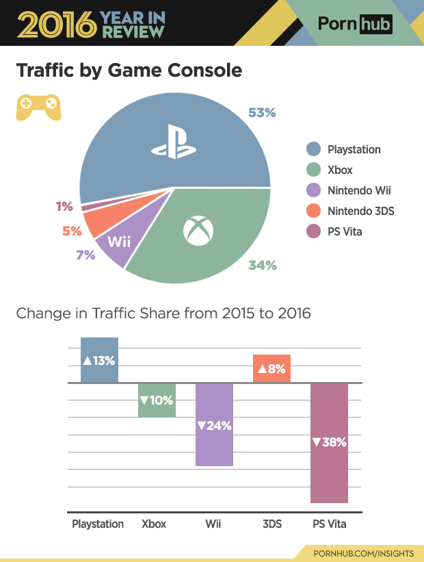 4-pornhub-insights-2016-year-review-game-consoles