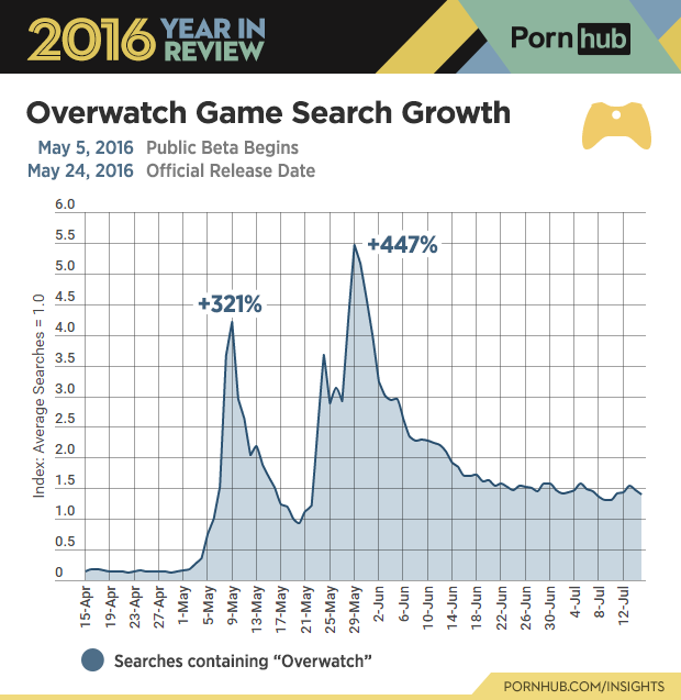 6-pornhub-insights-2016-year-review-game-overwatch