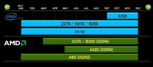 AMD AM4 RYZEN Motherboards