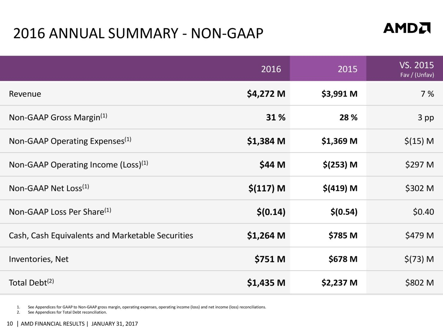 amd-cfo-commentary-slides-q4-16-page-010