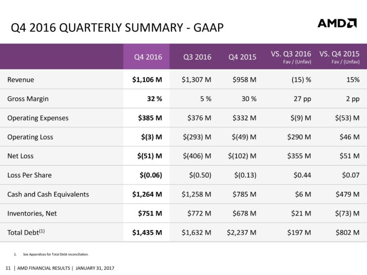 amd-cfo-commentary-slides-q4-16-page-011