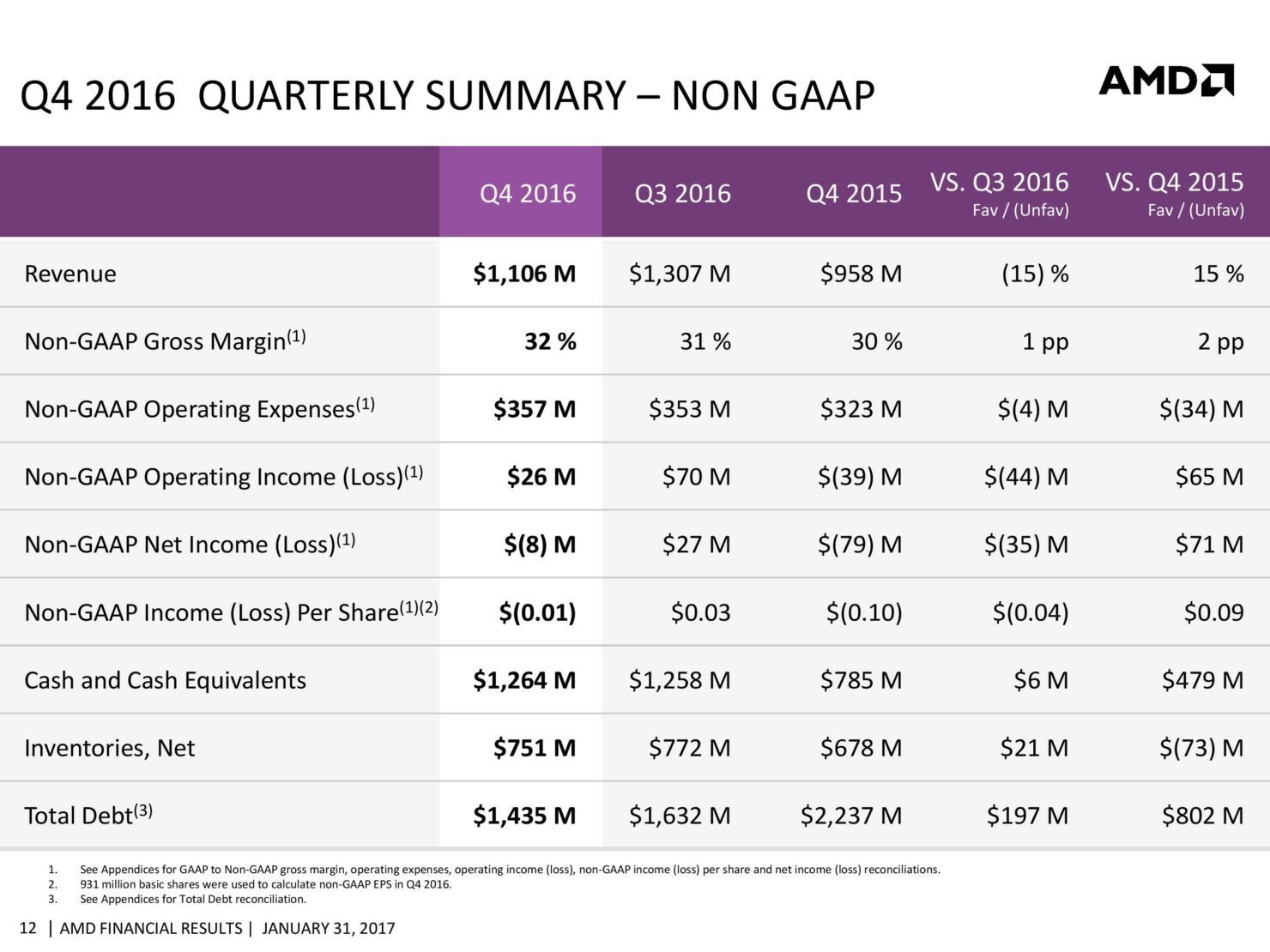 amd-cfo-commentary-slides-q4-16-page-012