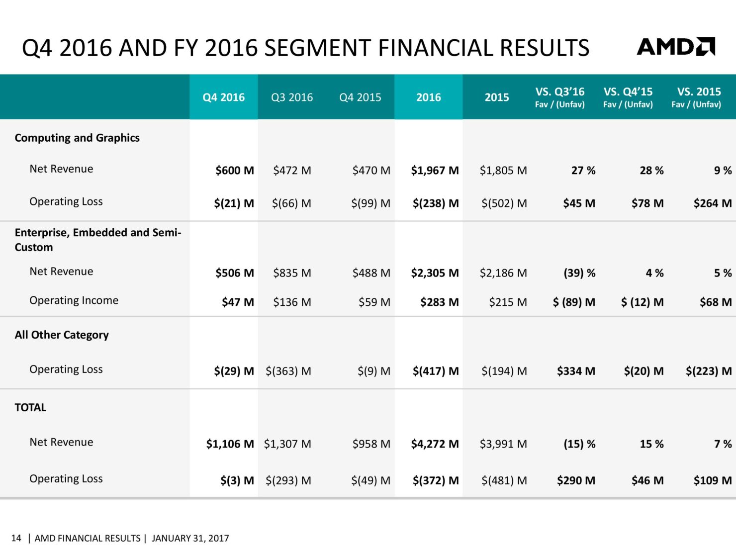 amd-cfo-commentary-slides-q4-16-page-014