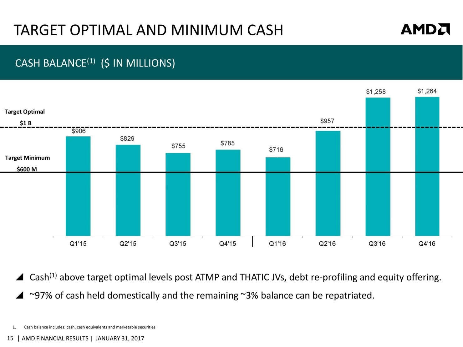 amd-cfo-commentary-slides-q4-16-page-015