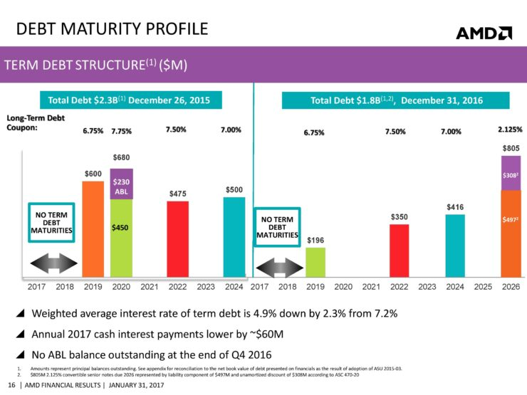 amd-cfo-commentary-slides-q4-16-page-016