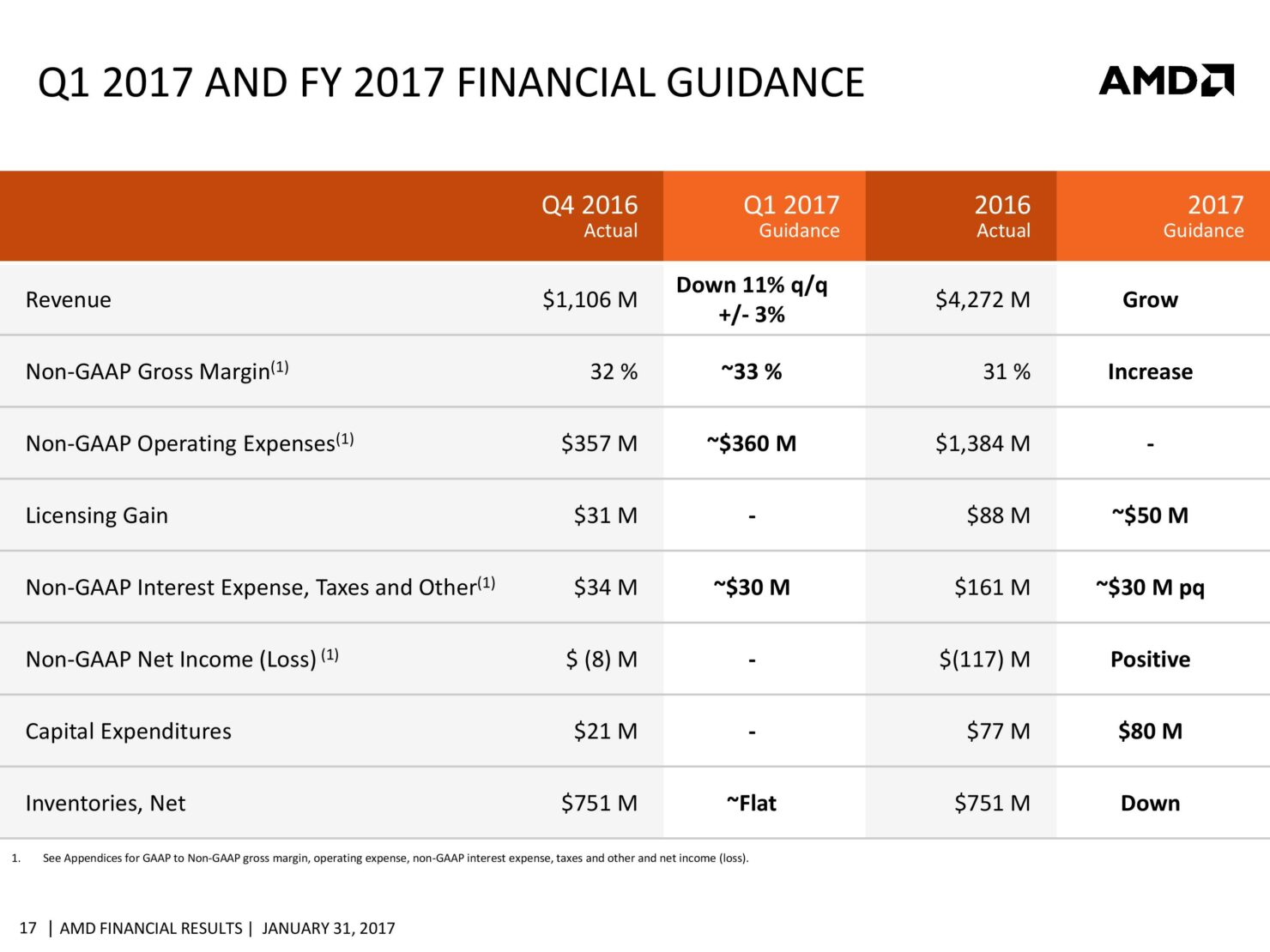 amd-cfo-commentary-slides-q4-16-page-017