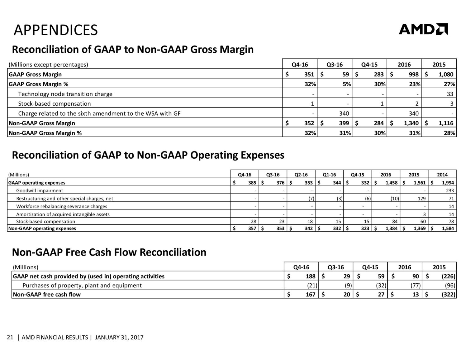 amd-cfo-commentary-slides-q4-16-page-021
