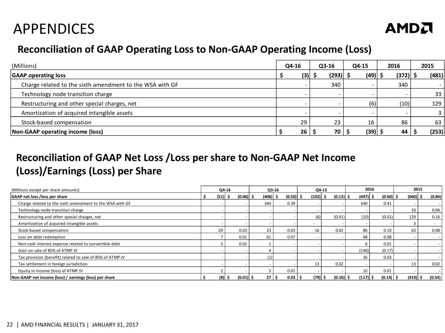 amd-cfo-commentary-slides-q4-16-page-022