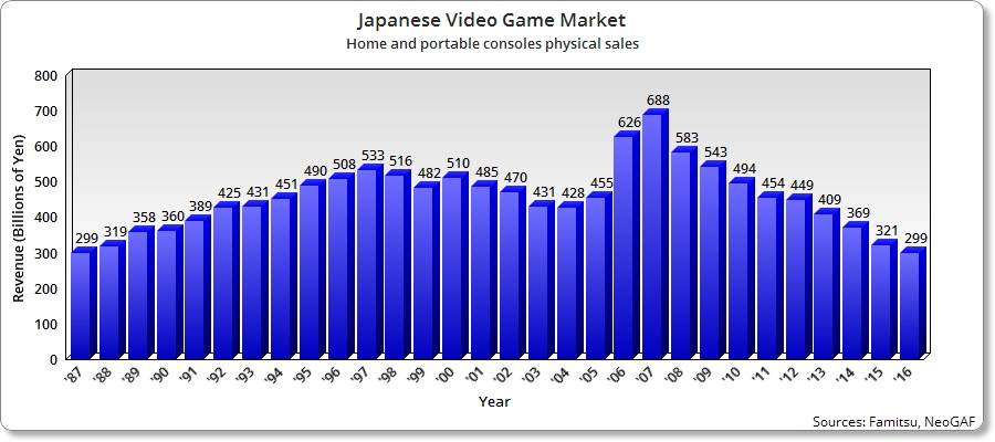 Games Industry 2017 04 - Japanese Physical Sales alt