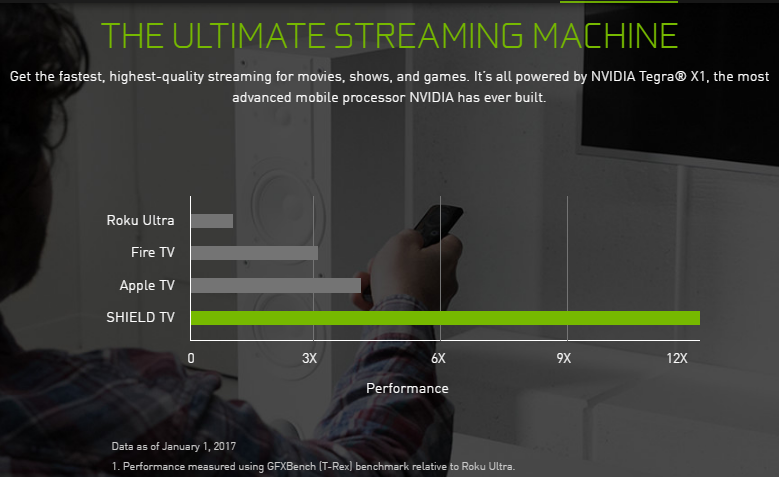 NVIDIA Shield Performance