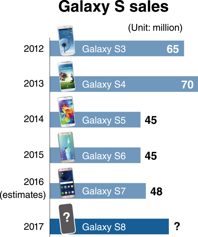 Samsung Galaxy sales estimates