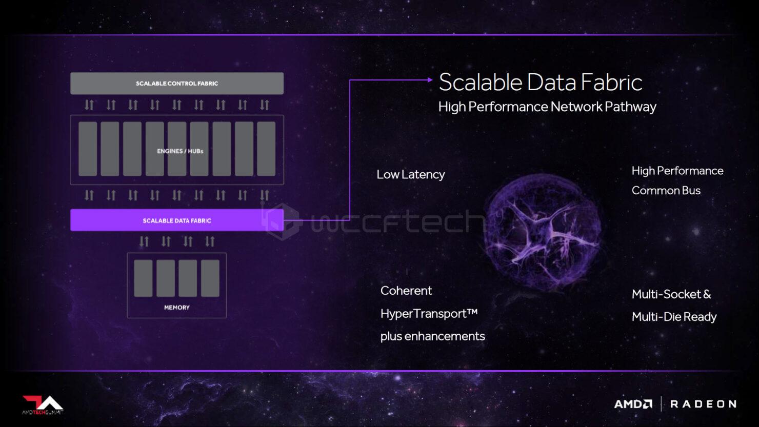 scalabale-data-fabtic