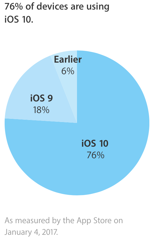 iOS 10 adoption in January 2017
