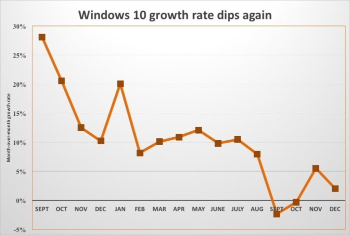 windows 10 growth rate